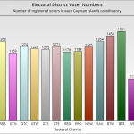 Bodden Town delivers biggest constituencies on new voter list